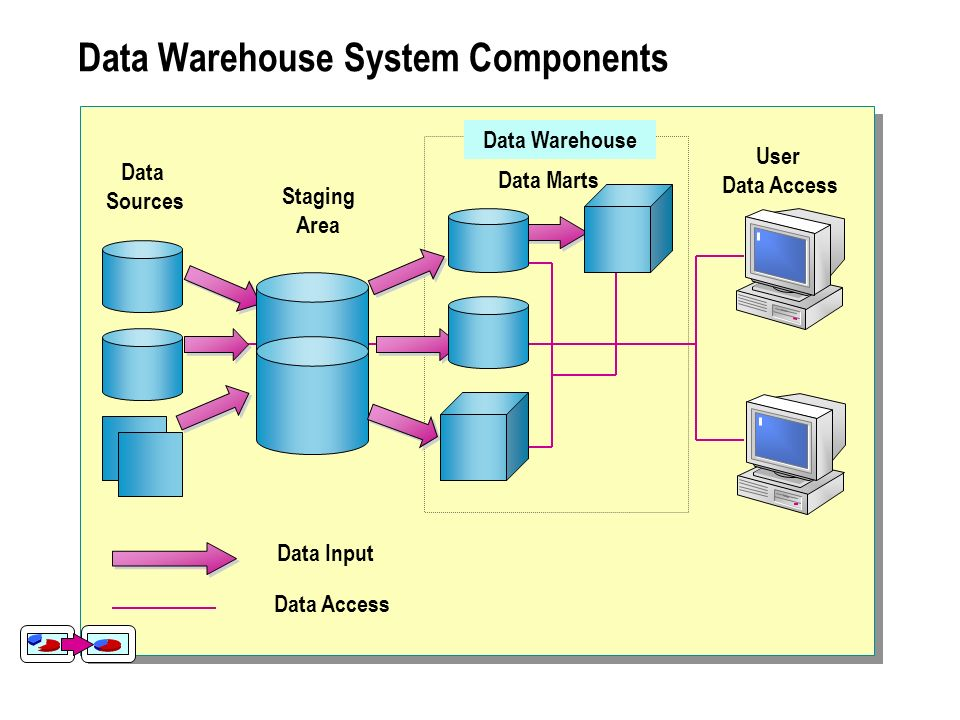 Module 1 Introduction To Data Warehousing And Olap Ppt Video