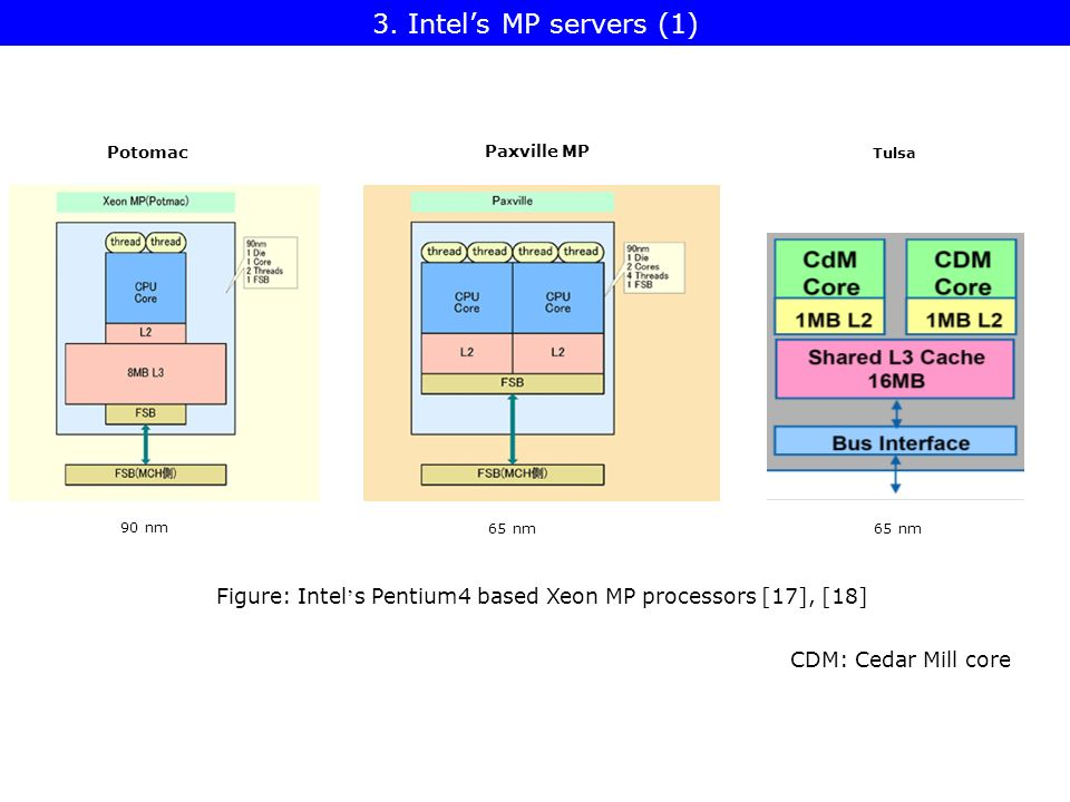 DP/MP System Architectures - ppt video online download