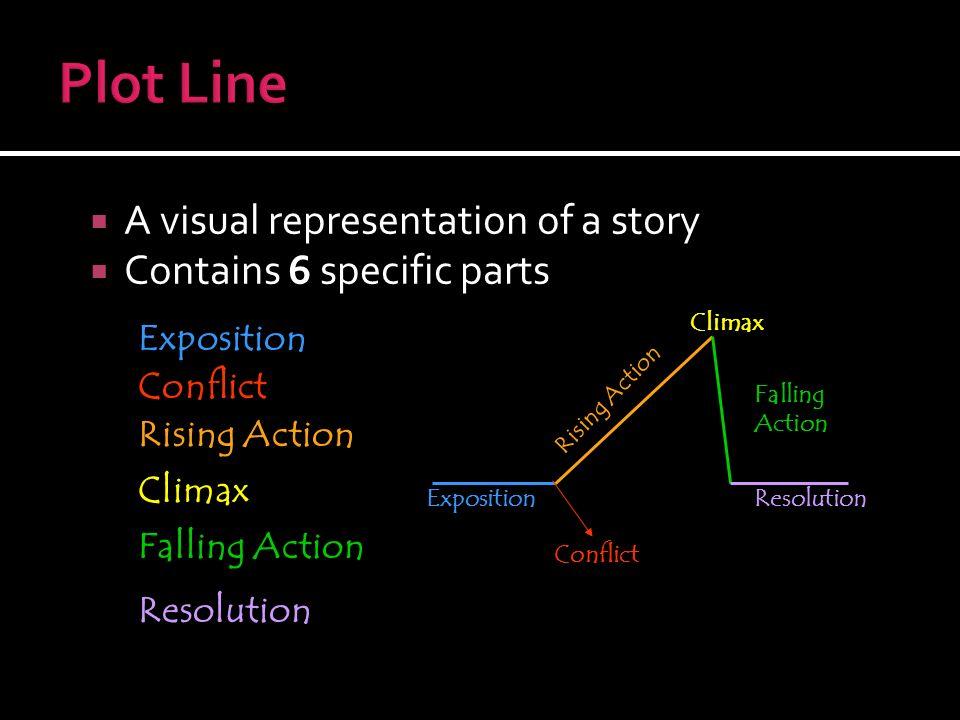 Jo #26 Elements of Fiction: Plot - ppt video online download