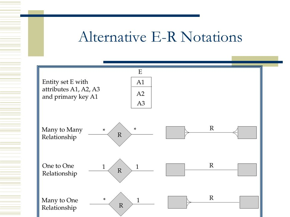 Chapter 2 entity relationship model ppt video online download 53 alternative e r notations ccuart Image collections