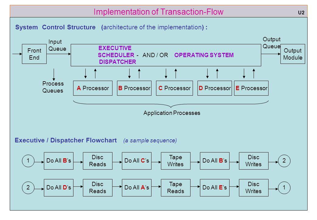 Software Testing Methodologies Stm Unit 3 Transaction Flow Ppt