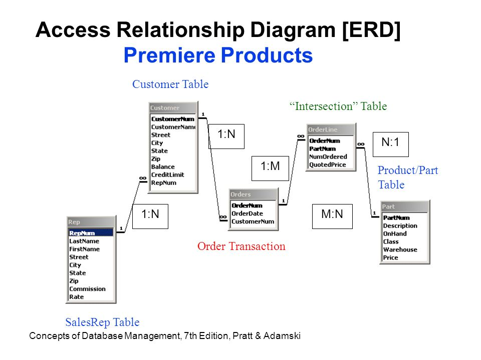 Database data warehouse assignments ppt download 6 access relationship diagram erd premiere products ccuart Gallery