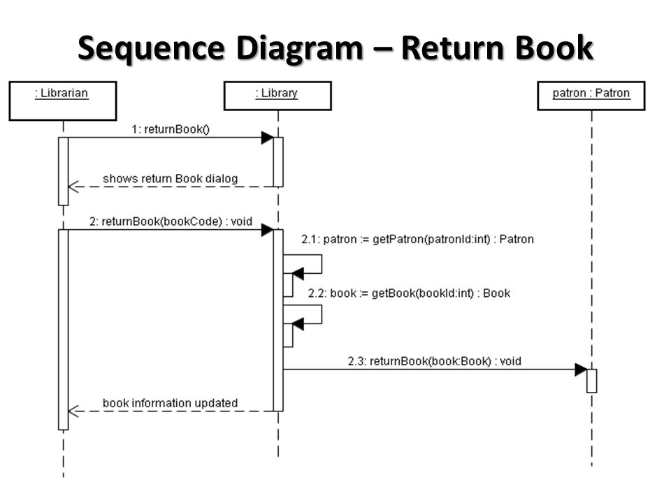 Submitted by memon khurshed group leader hamed abdollahpur ppt 21 sequence diagram return book ccuart Image collections