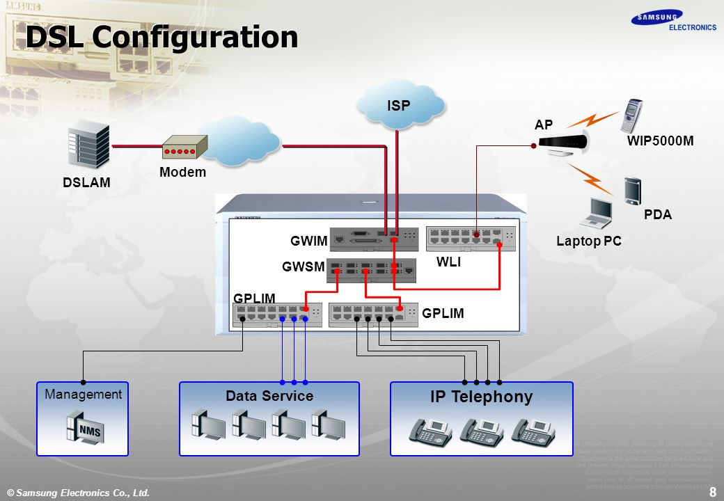 Wondrous Dsl Setup Diagram Wiring Diagram Wiring Digital Resources Zidurslowmaporg