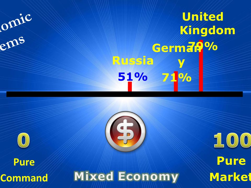 100 Economic Systems United Kingdom 79% Germany 71% Russia 51%
