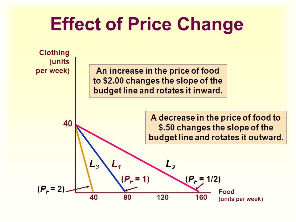 change in budget line