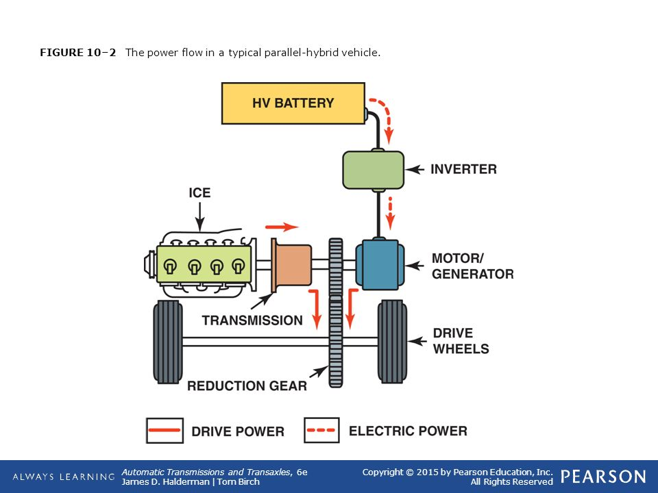 10 Hybrid Electric Vehicle Transmissions And Transaxles Ppt Download