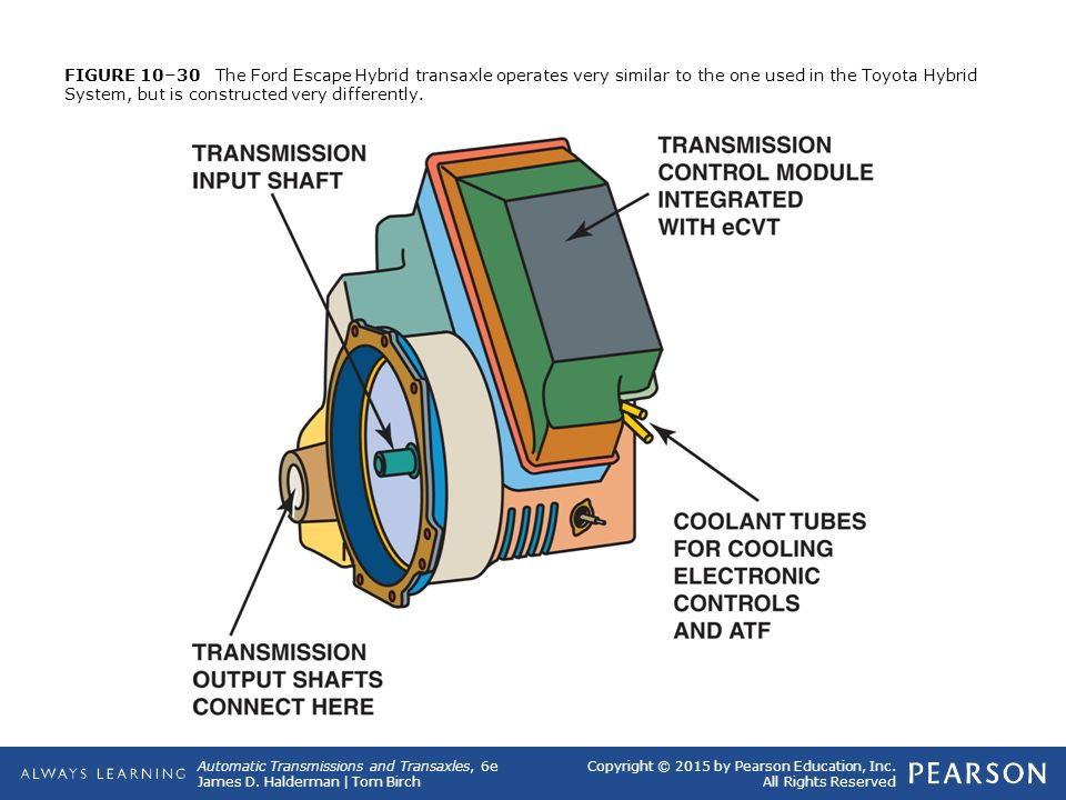 32 Figure 10 30 The Ford Escape Hybrid Transaxle Operates Very Similar To One Used In Toyota System But Is Constructed Diffely