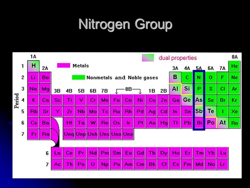 Properties Of Group  Metals