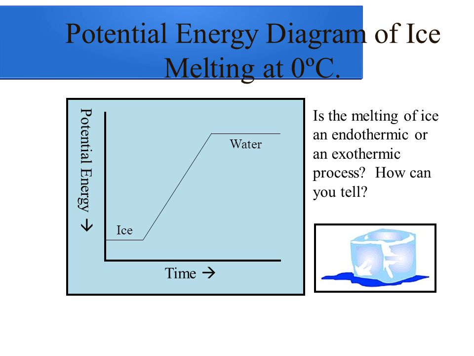 Potential Energy Diagram For Melting Auto Electrical Wiring Diagram
