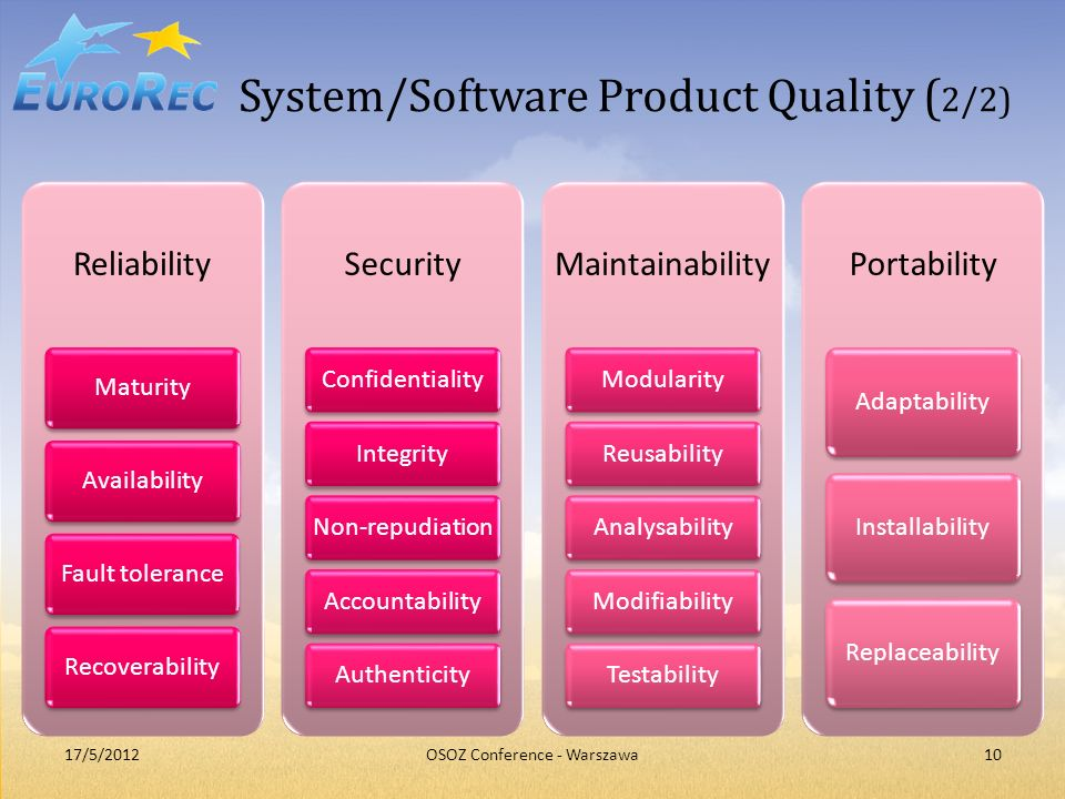 System/Software Product Quality (2/2)