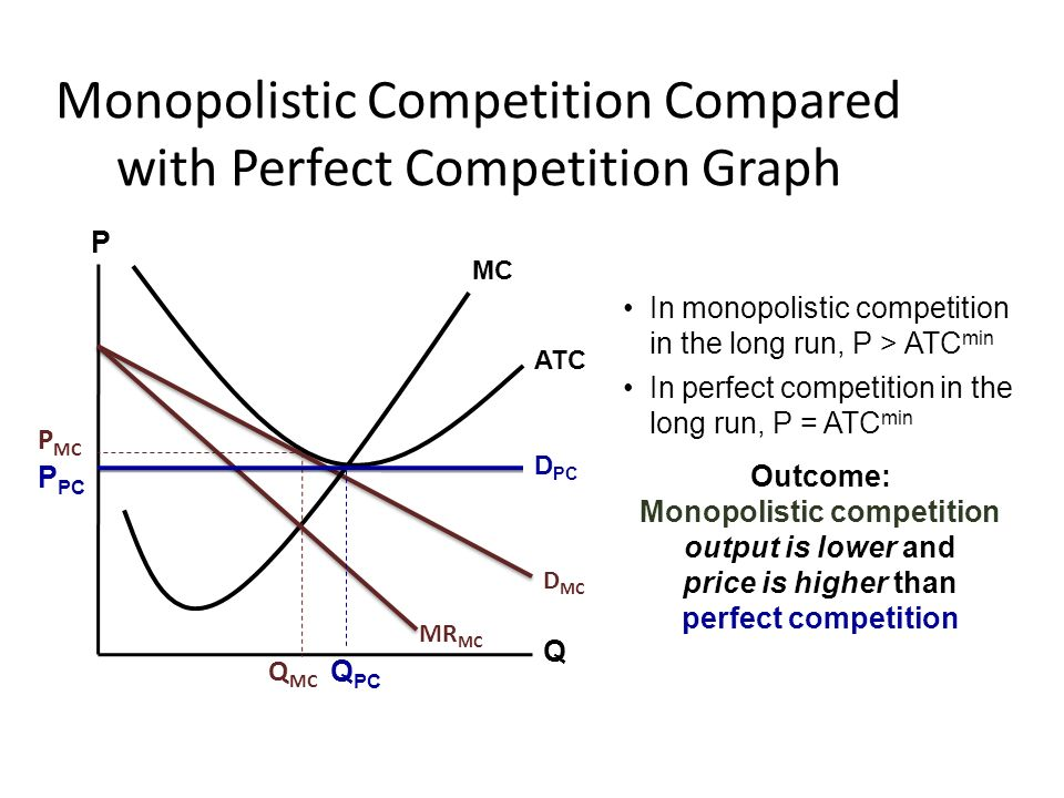 Monopolistic competition and oligopoly ppt download monopolistic competition compared with perfect competition graph ccuart Images