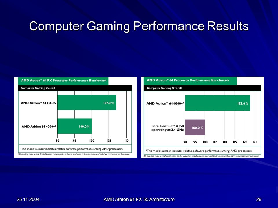 Computer Gaming Performance Results
