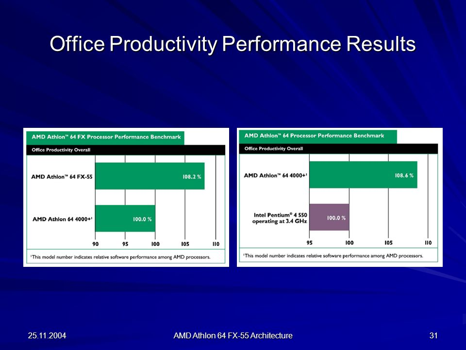 Office Productivity Performance Results