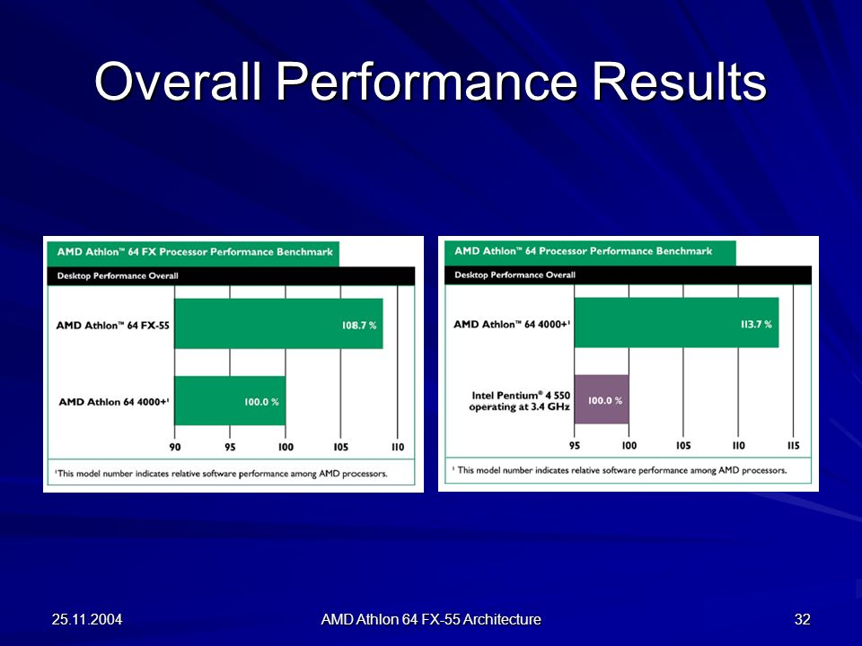 Overall Performance Results