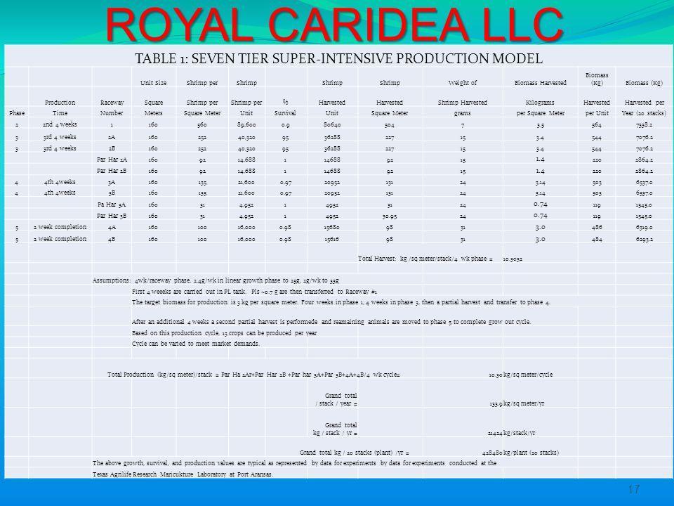 Royal CARIDEA LLC SUPER-INTENSIVE RACEWAY SHRIMP FARMING