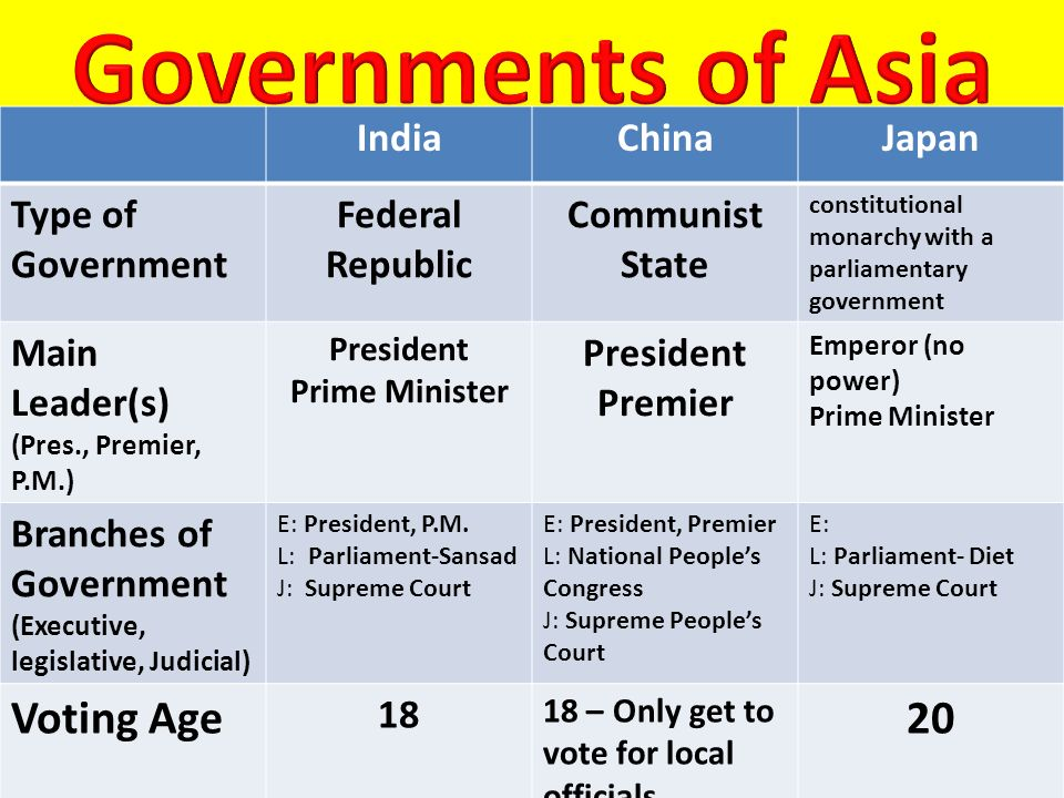 Governments of Asia Voting Age 20 India China Japan Type of Government