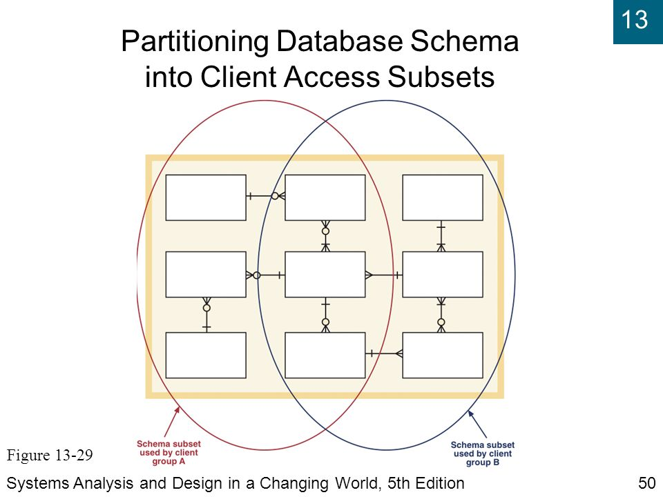 Chapter 12 designing databases ppt download partitioning database schema into client access subsets ccuart Images