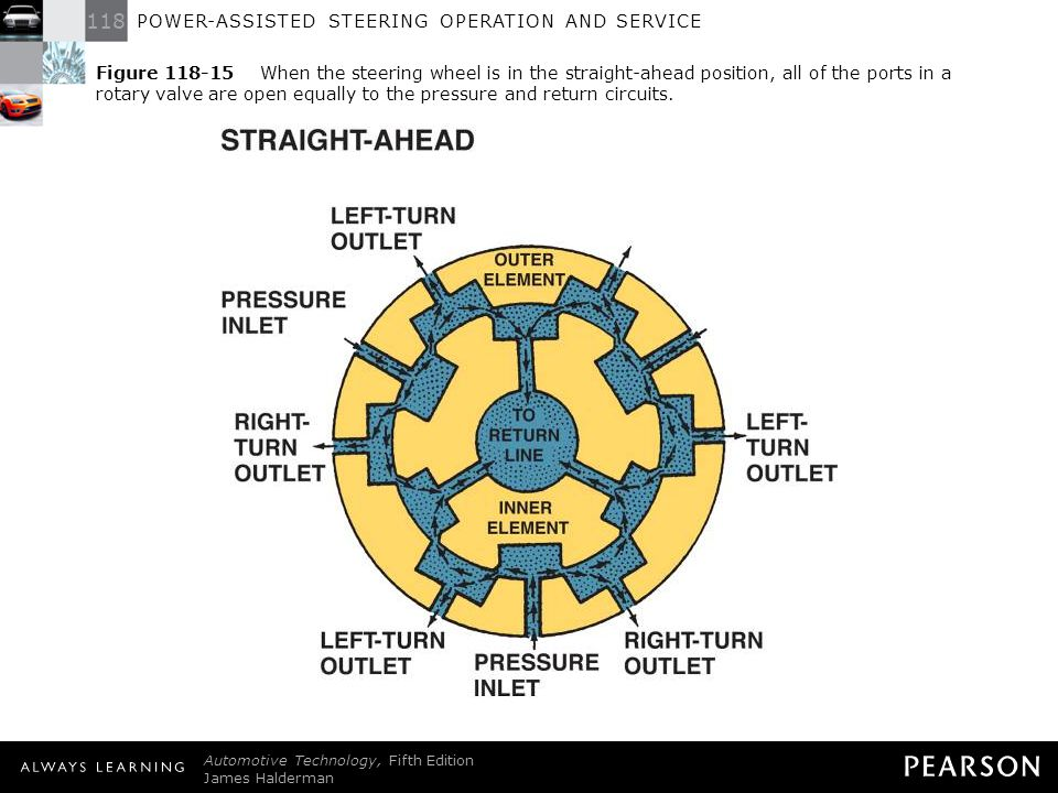 Electric And Hydraulic Power Steering Systems Ppt Download. 16 Ure When The Steering Wheel. Lincoln. Lincoln Power Steering Control Valve Diagram At Scoala.co