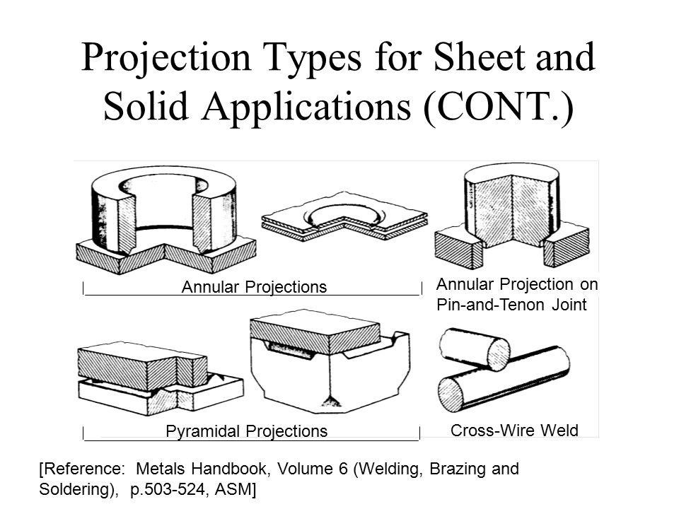Projection Welding Ppt Video Online Download