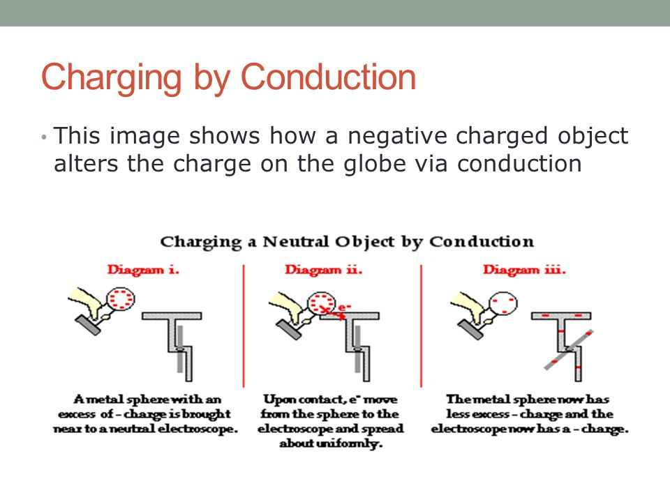 Friction Conduction And Induction Ppt Video Online Download