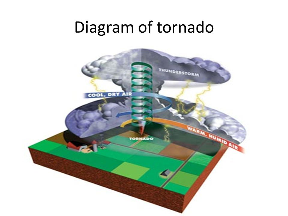 Tornadoes By Kenny Ppt Video Online Download