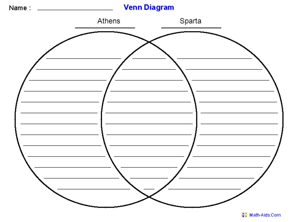 Athens and sparta venn diagram answers electrical work wiring chapter 9 2 sparta and athens ppt video online download rh slideplayer com athens vs sparta ccuart Gallery