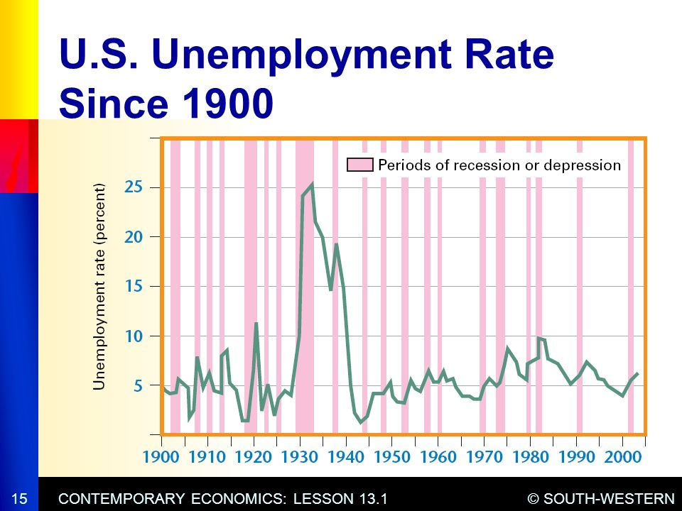 Chapter 13 Economic Challenges Ppt Video Online Download. Us Unemployment Rate Since 1900. Worksheet. 13 1 Unemployment Worksheet At Clickcart.co