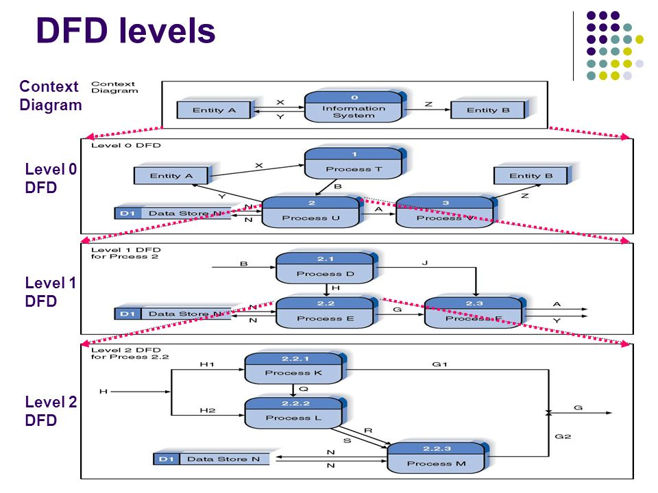 Soongsil university industrial and information systems engineering 24 dfd levels context diagram level 0 dfd level 1 dfd level 2 dfd ccuart Gallery