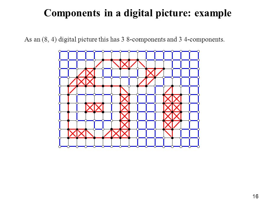 Components in a digital picture: example