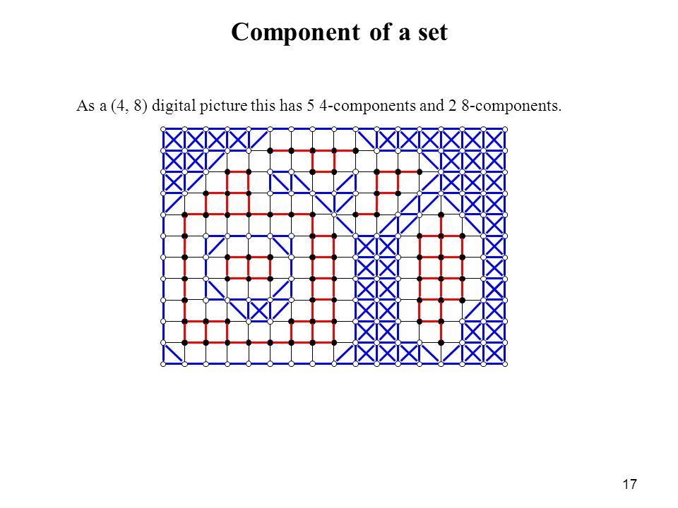 Component of a set As a (4, 8) digital picture this has 5 4-components and 2 8-components.
