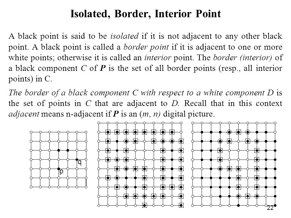 Isolated, Border, Interior Point