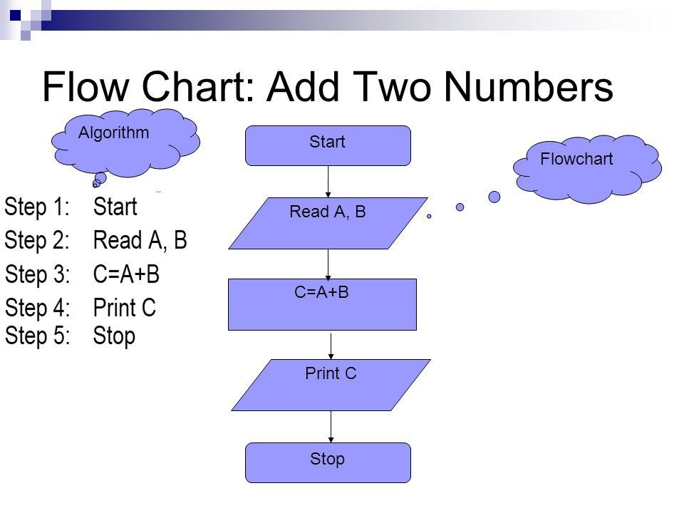 Algorithm flow charts ppt video online download 13 flow ccuart Choice Image