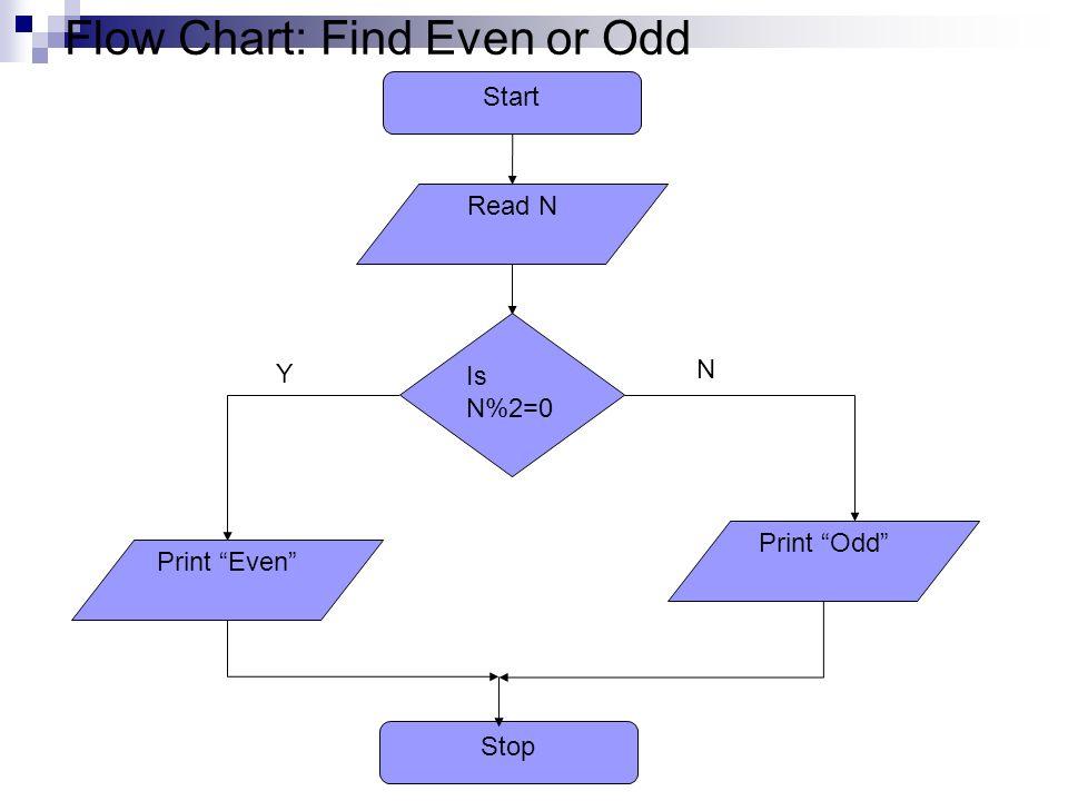 Algorithm Flow Charts Ppt Video Online Download
