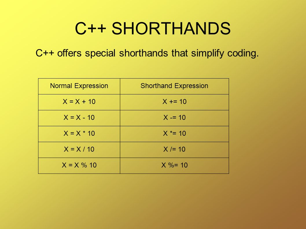C++ SHORTHANDS C++ offers special shorthands that simplify coding.