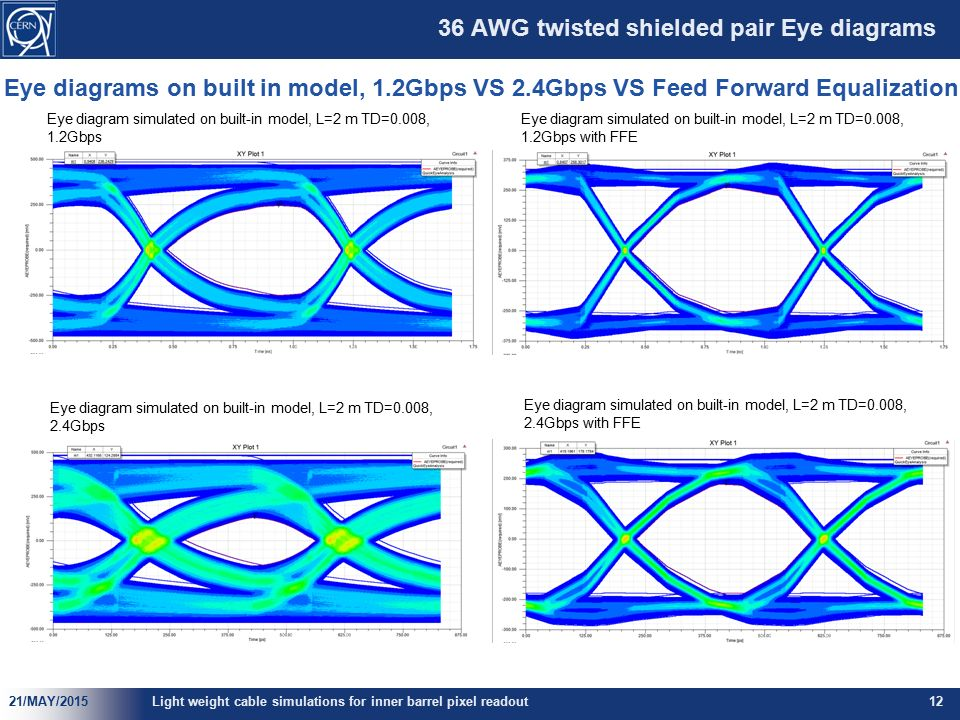 Light weight readout cable simulations for inner barrel pixel 36 awg twisted shielded pair eye diagrams ccuart Images