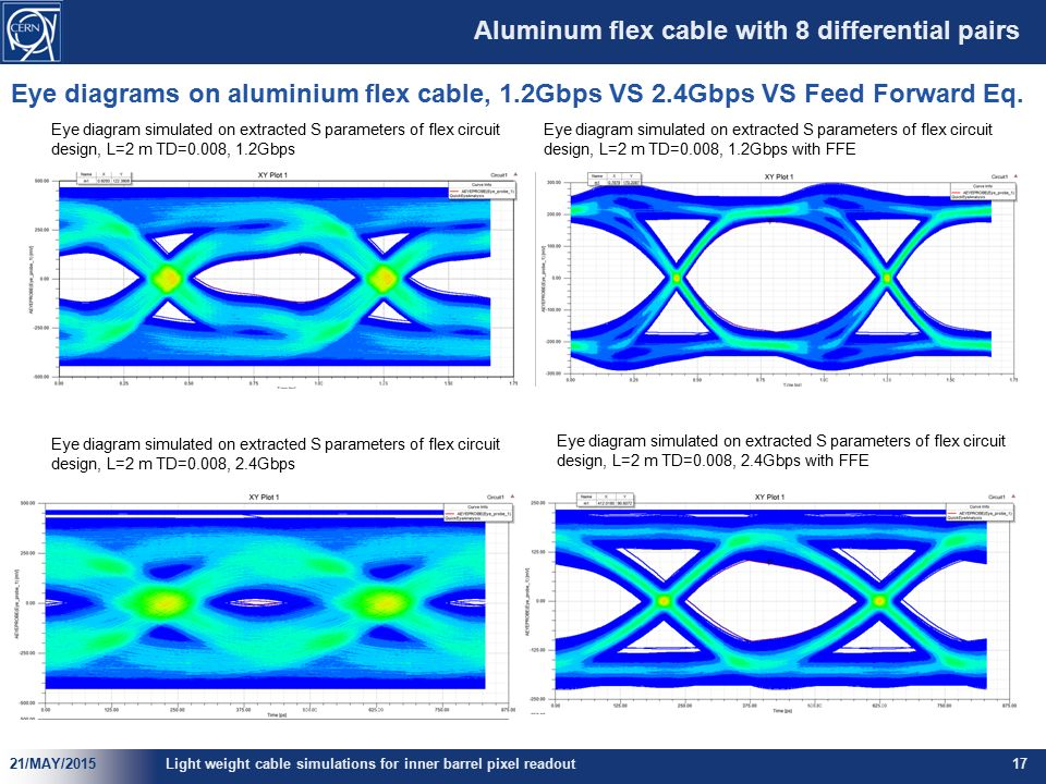 Light weight readout cable simulations for inner barrel pixel aluminum flex cable with 8 differential pairs ccuart Images