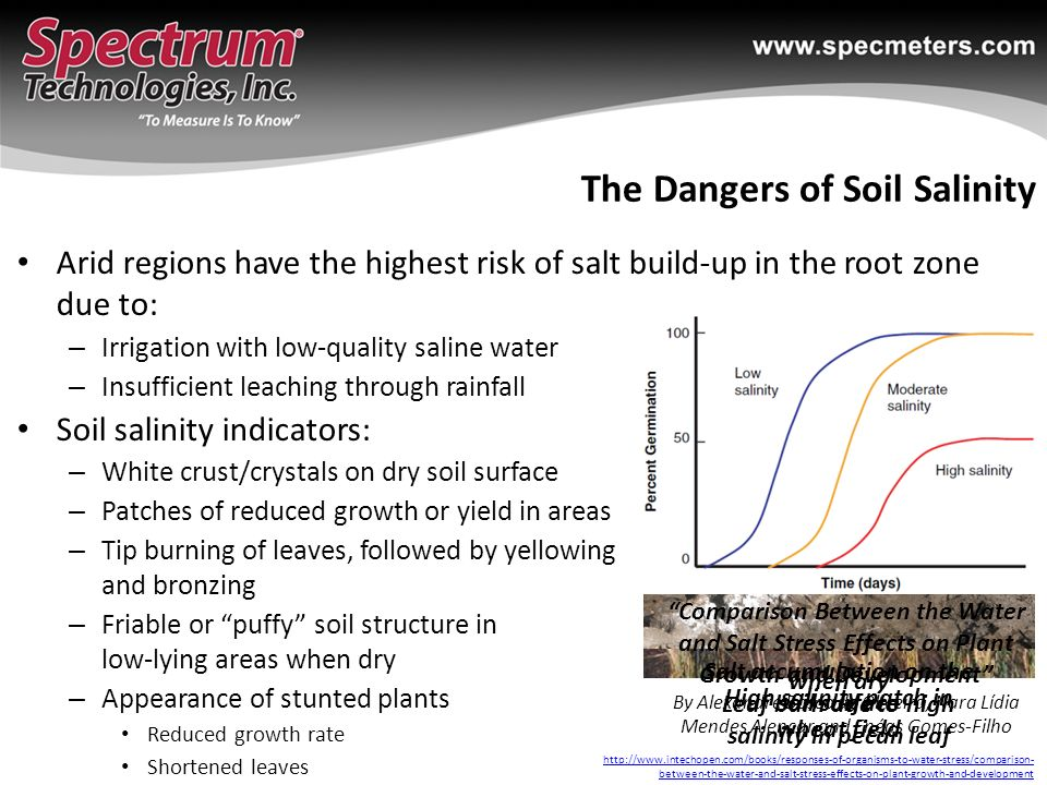 Emerging Sensor Technology for Soil Moisture, Temperature