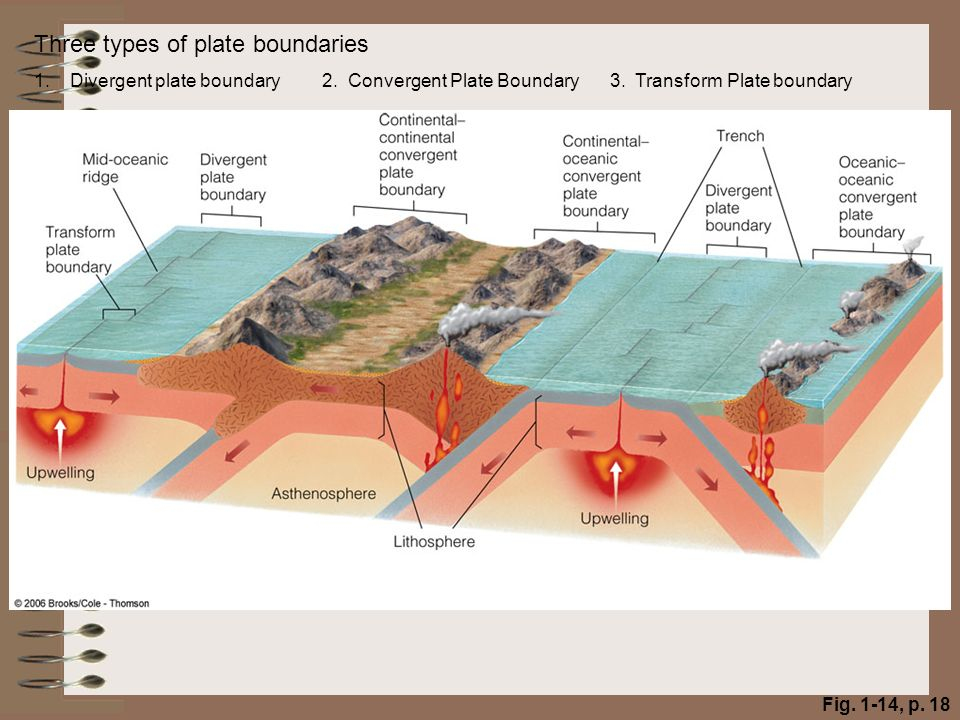 Cross Sectional Divergent Plate Boundary Diagram Collision Zone