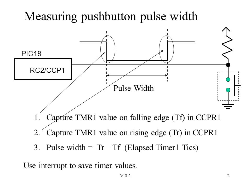Time Measurement Capture Mode of the Capture/Compare/PWM