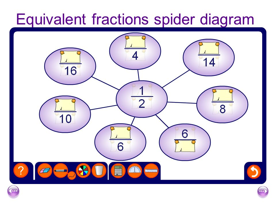 Mathematics fractions re cap1 ppt video online download equivalent fractions spider diagram ccuart Gallery