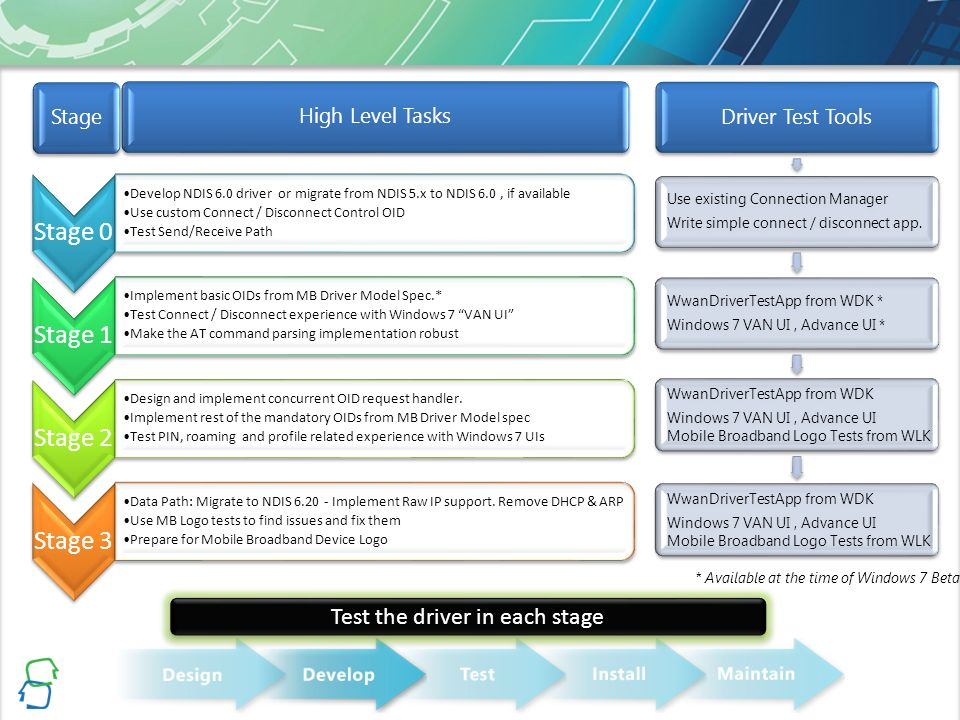 Mobile Broadband Driver Development for Windows 7 - ppt video online