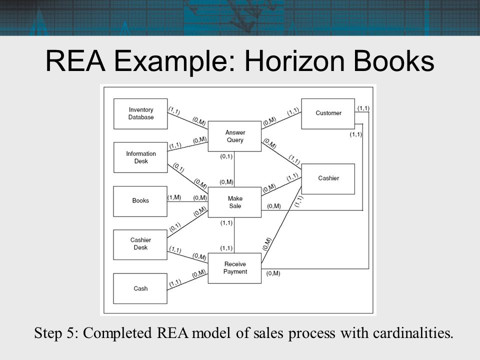 Chapter 10 the rea approach to business process modeling ppt video 30 rea ccuart Choice Image