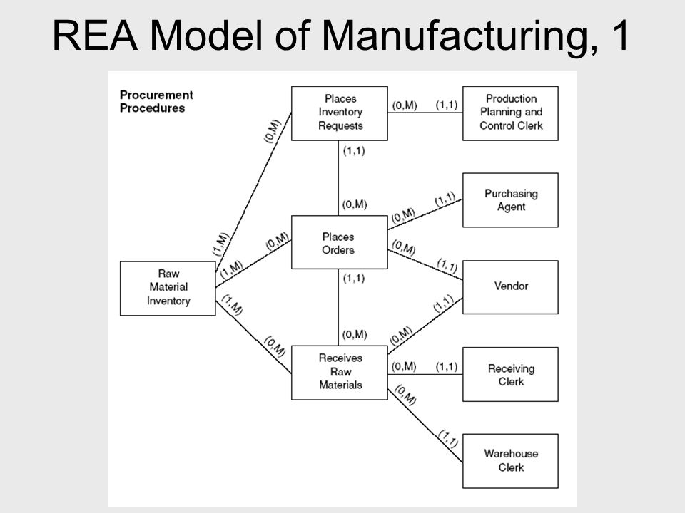 Chapter 10 the rea approach to business process modeling ppt video 36 rea model of manufacturing ccuart Choice Image