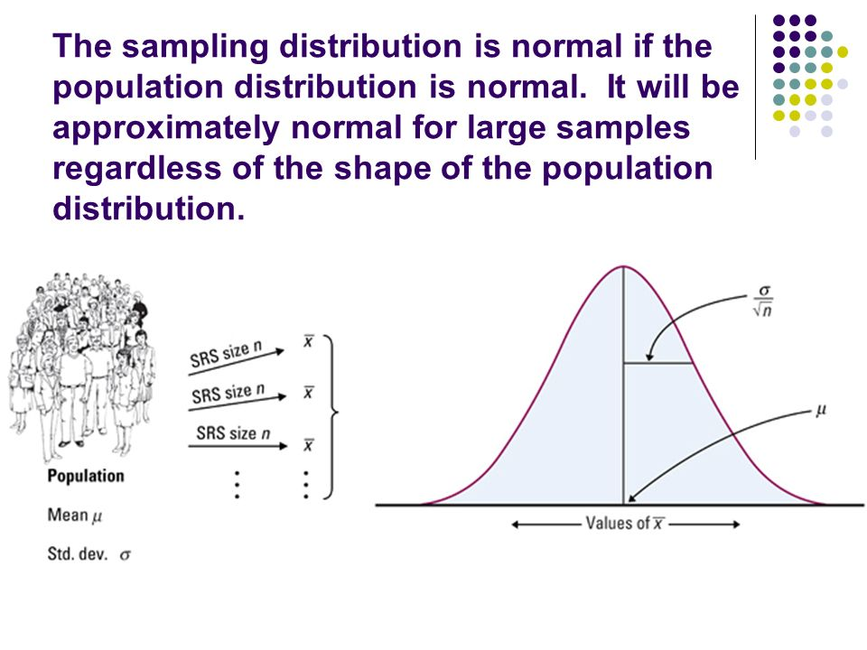 The sampling distribution is normal if the population distribution is normal.