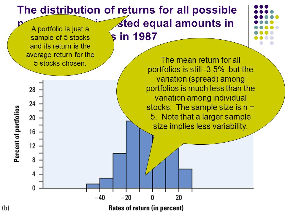 The distribution of returns for all possible portfolios that invested equal amounts in each of five stocks in 1987