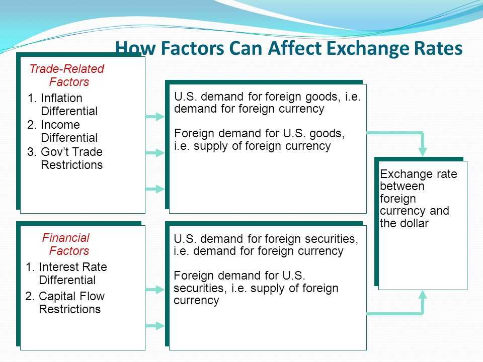 How Factors Can Affect Exchange Rates