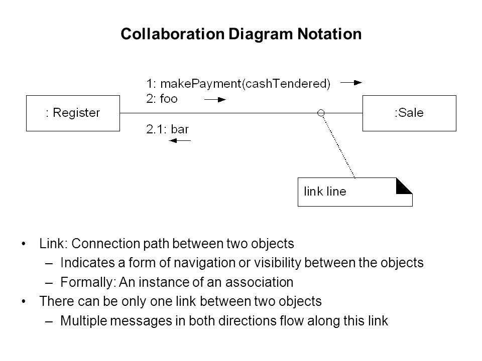 Starting object design ppt video online download collaboration diagram notation ccuart Images