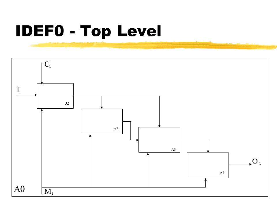 IDEF0 Modelling Techniques
