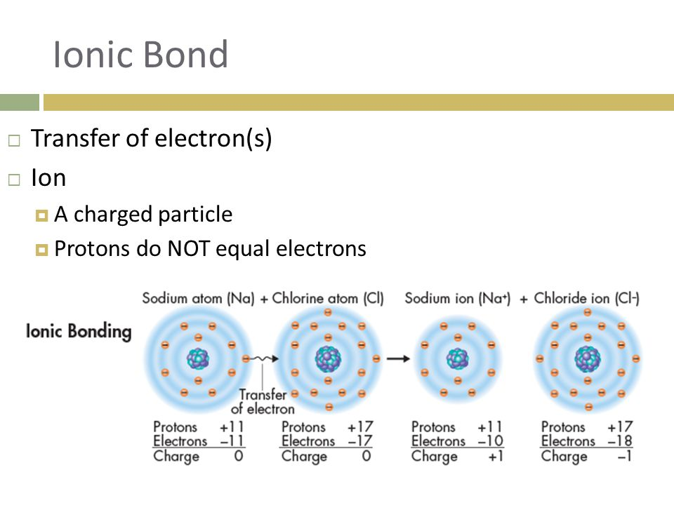 Ionic Bond Transfer of electron(s) Ion A charged particle